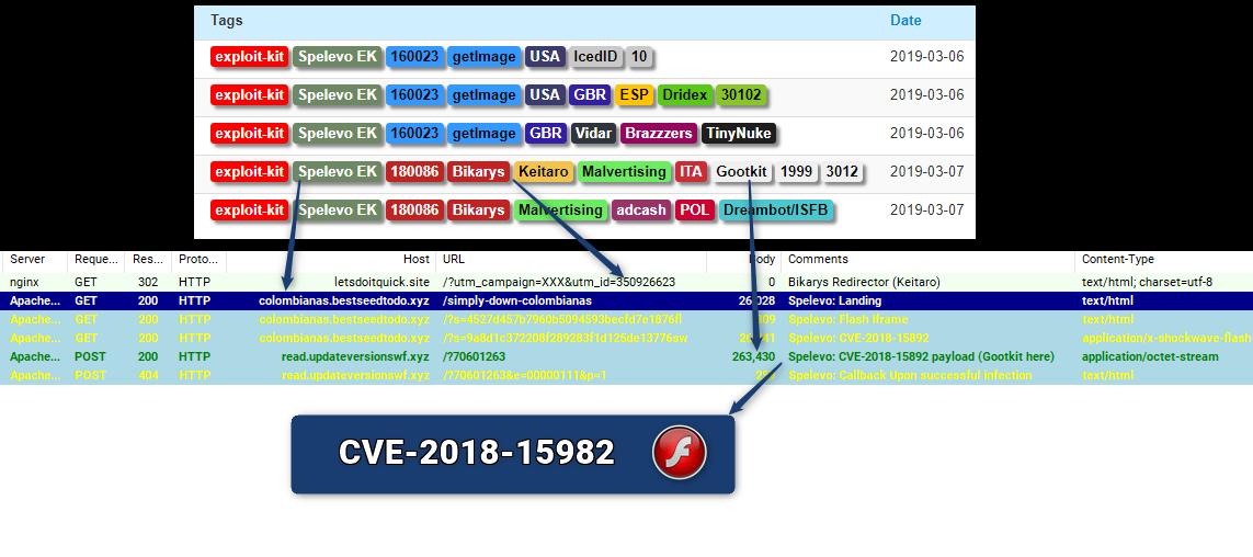 Spelevo_CVE-2018-15982