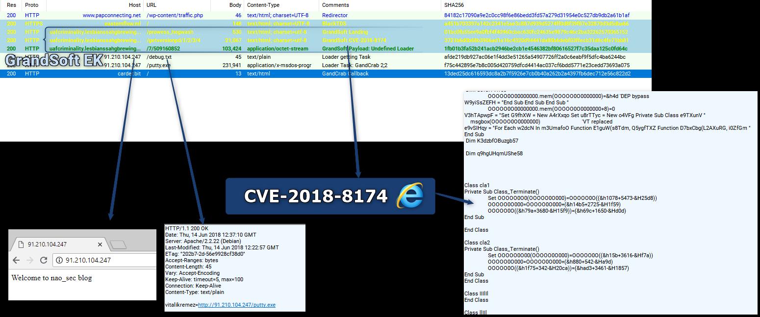 GrandSoft_CVE-2018-8174
